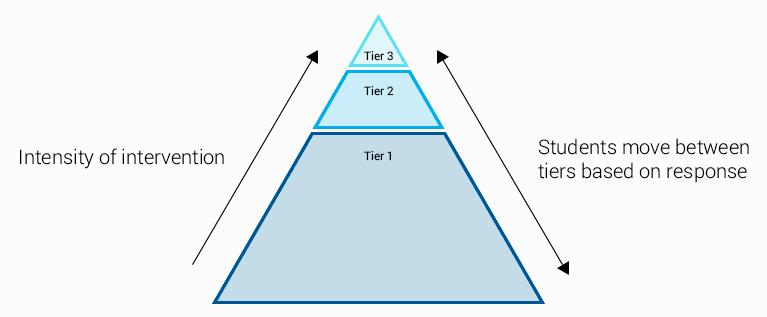 RTI Tier 2 Intervention