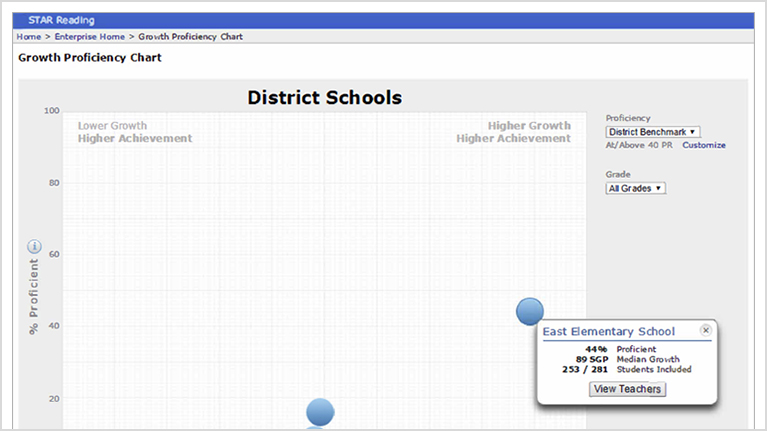 growth-proficiency-chart-district