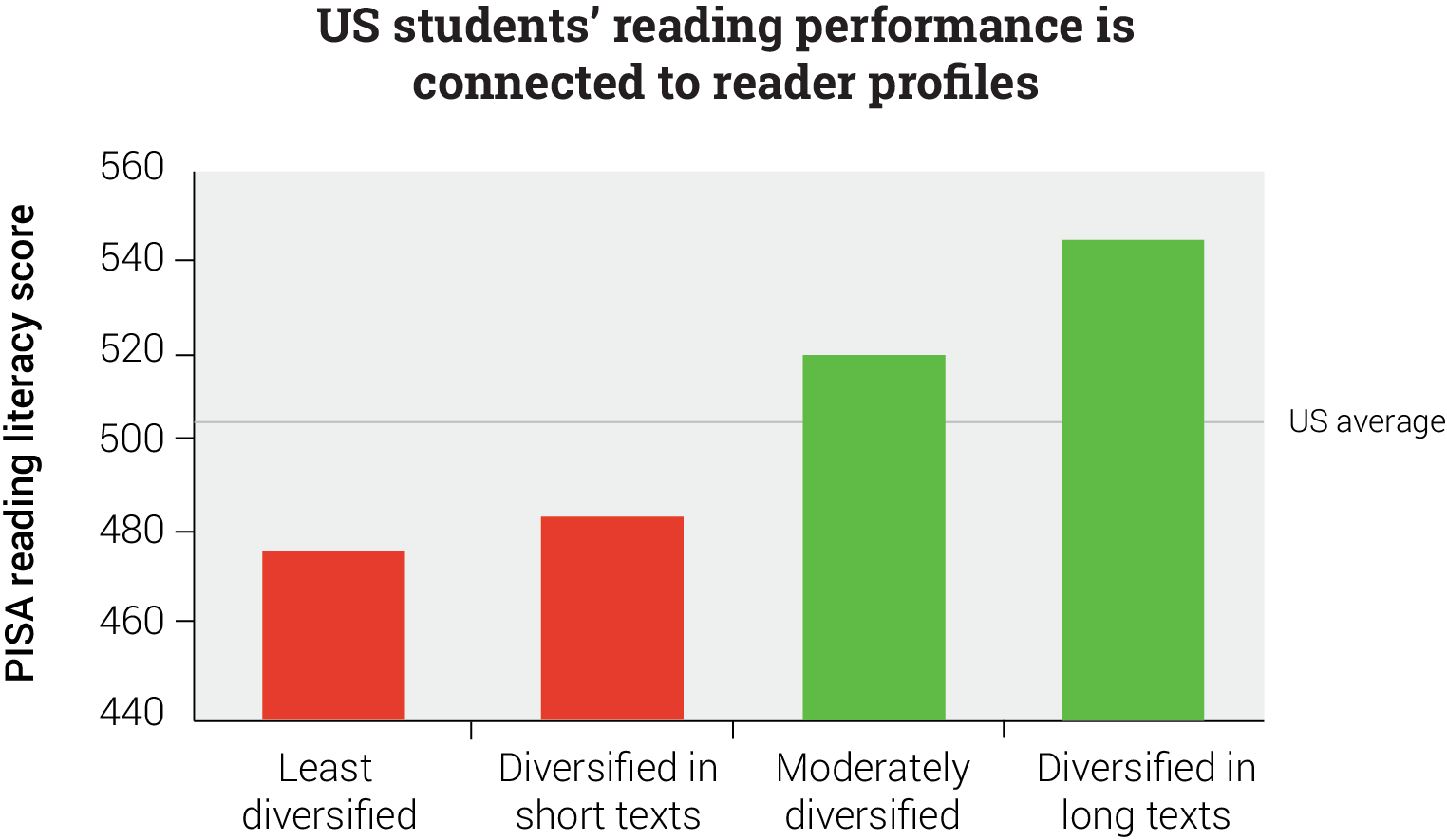 Reading Performance Relates to Reader Profile