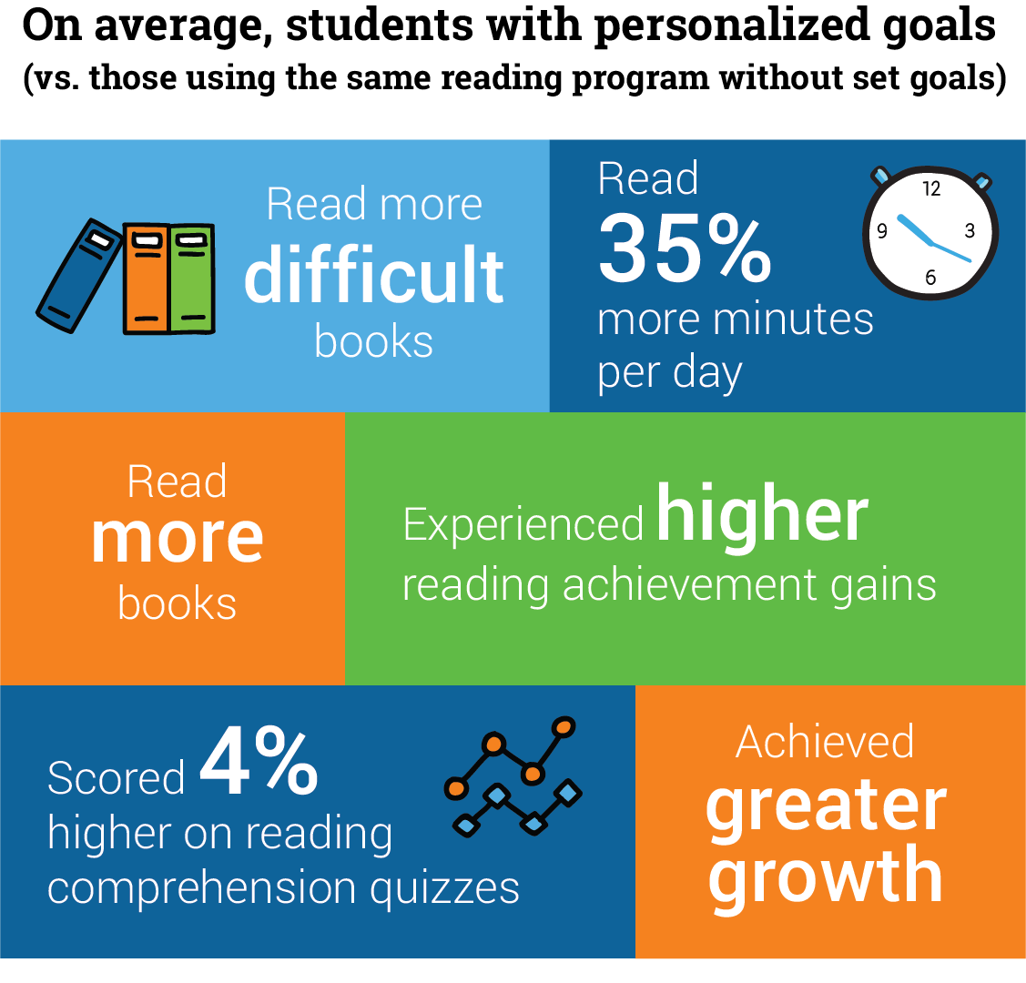 Goals & Reading Achievement