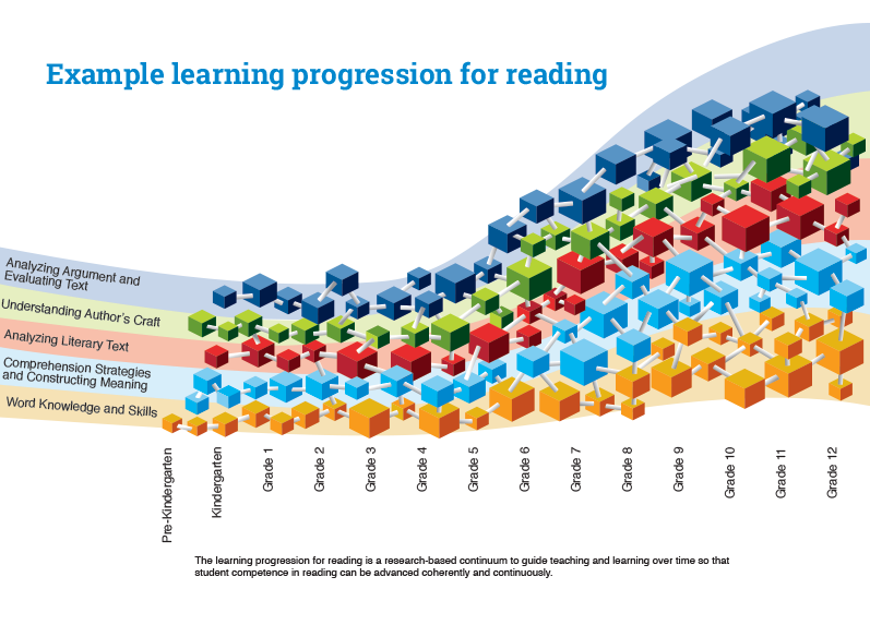Example Learning Progression for Reading
