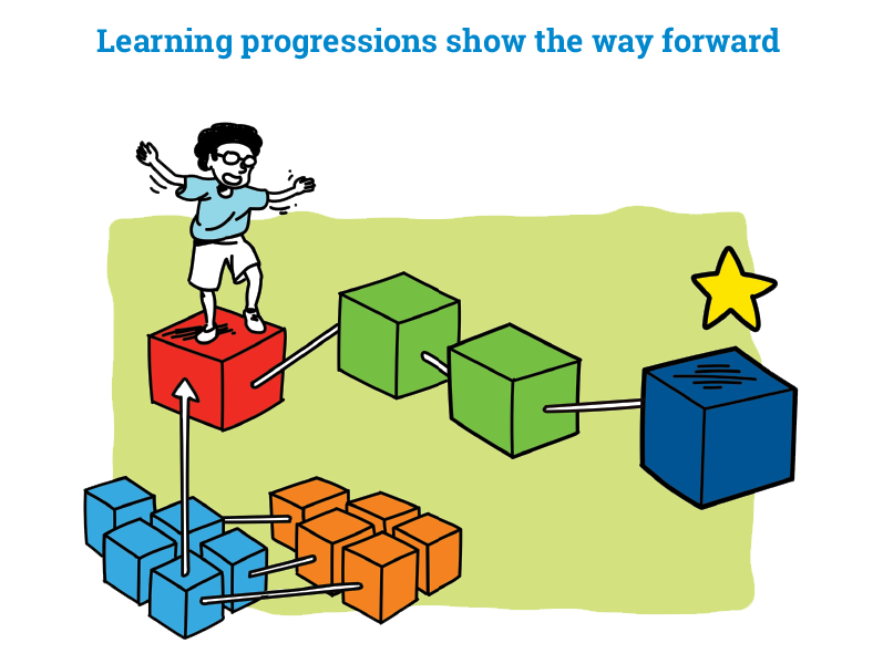 Learning Progressions Show the Way Forward