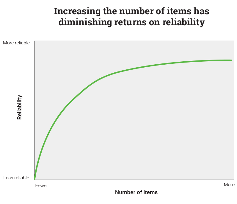 Increasing the Number of Items has Diminishing Returns on Reliability