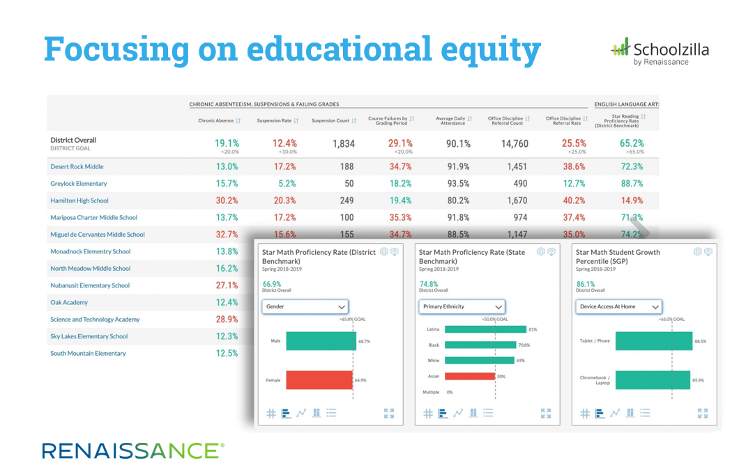 Focusing on Educational Equity