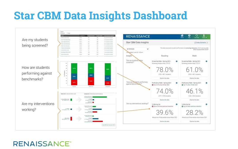 Star CBM Data Insights Dashboard